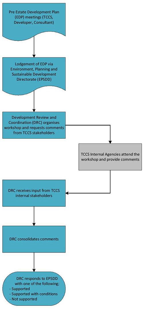 Flow chart showing the pre-estate development plan process