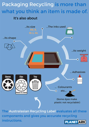 Packaging Components factsheet
