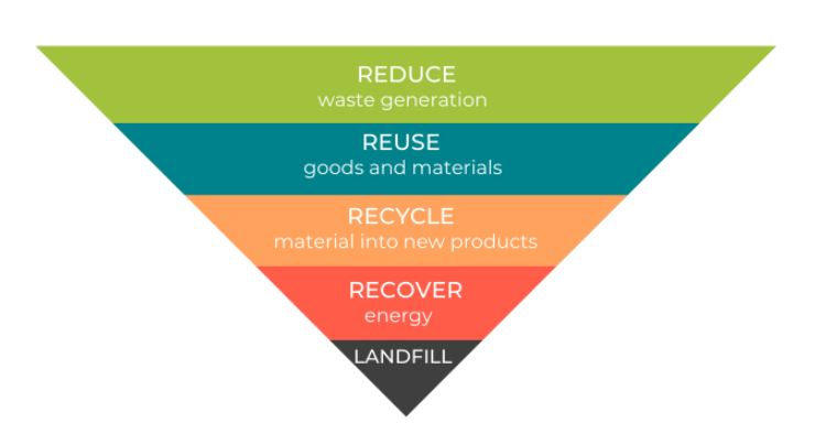 Reduce waste generation; reuse goods and materials, recycle material into new products, recover energy, landfill.