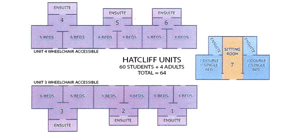 Layout of Hatcliff Units