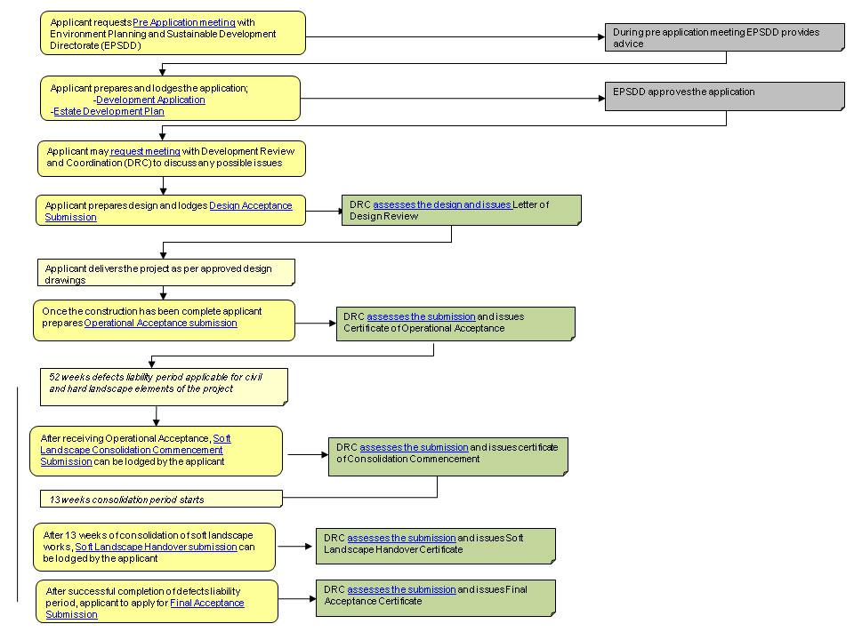 asset acceptance process flowchart